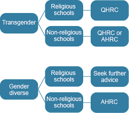 This flowchart advises transgender people that if their complaint is about a religious school it should be made to QHRC, and if about a non-religious school to QHRC or AHRC. For gender diverse people, complaints about non-religious schools should be made to AHRC, and they are advised to seek further advice regarding complaints about religious schools.