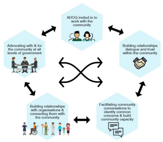A diagram showing the stages involved in moving from being invited into a community, building relationships, facilitating conversations, building relationships, advocating with and for the community as part of the community development process