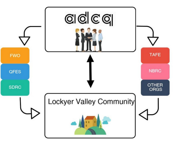 Representation of the connections made between government and council bodies and the community